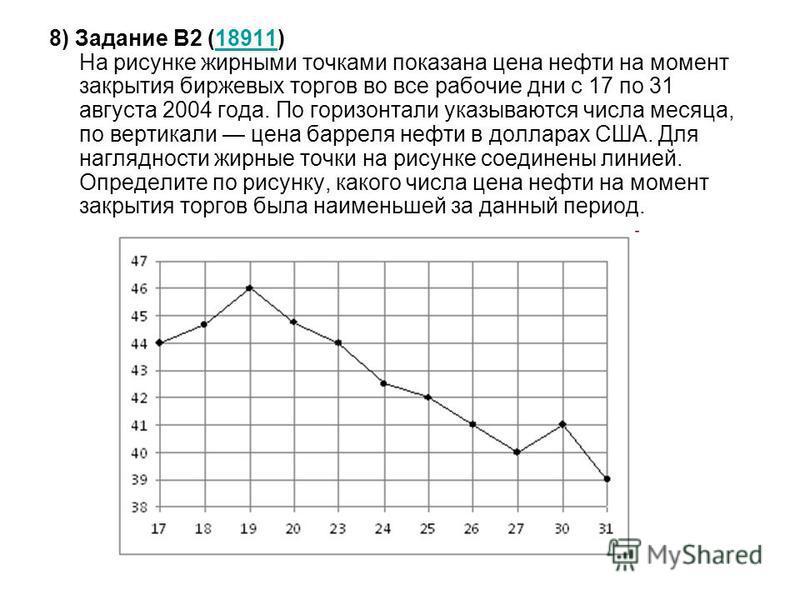 8) Задание B2 (18911) На рисунке жирными точками показана цена нефти на момент закрытия биржевых торгов во все рабочие дни с 17 по 31 августа 2004 года. По горизонтали указываются числа месяца, по вертикали цена барреля нефти в долларах США. Для нагл