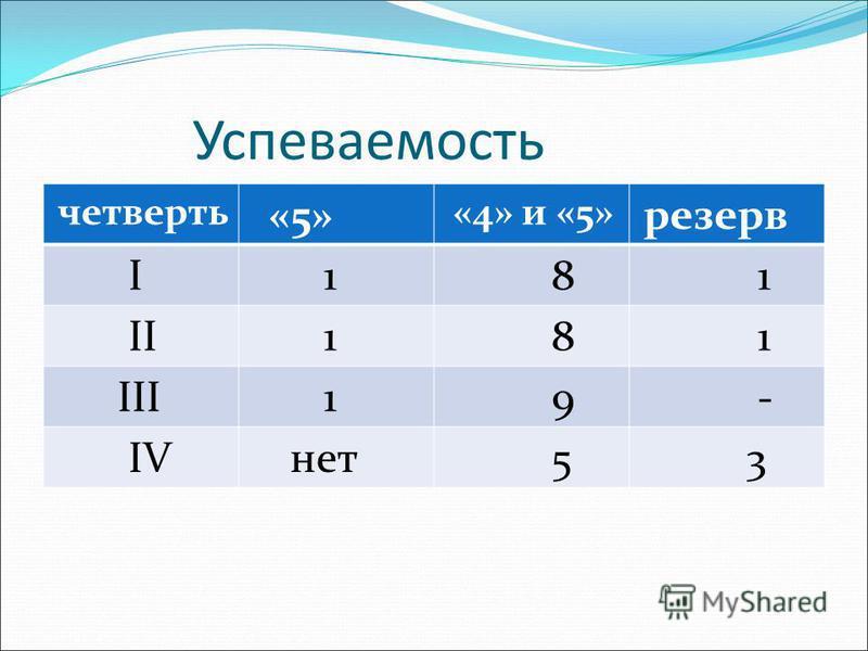 Успеваемость четверть «5» «4» и «5» резерв I 1 8 1 II 1 8 1 III 1 9 - IV нет 5 3