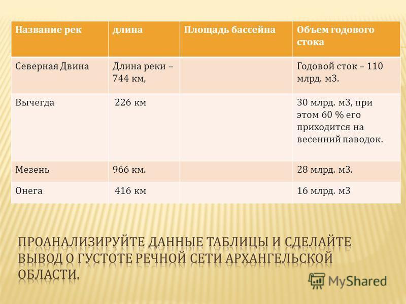 Название рек длина Площадь бассейна Объем годового стока Северная Двина Длина реки – 744 км, Годовой сток – 110 млрд. м 3. Вычегда 226 км 30 млрд. м 3, при этом 60 % его приходится на весенний паводок. Мезень 966 км.28 млрд. м 3. Онега 416 км 16 млрд