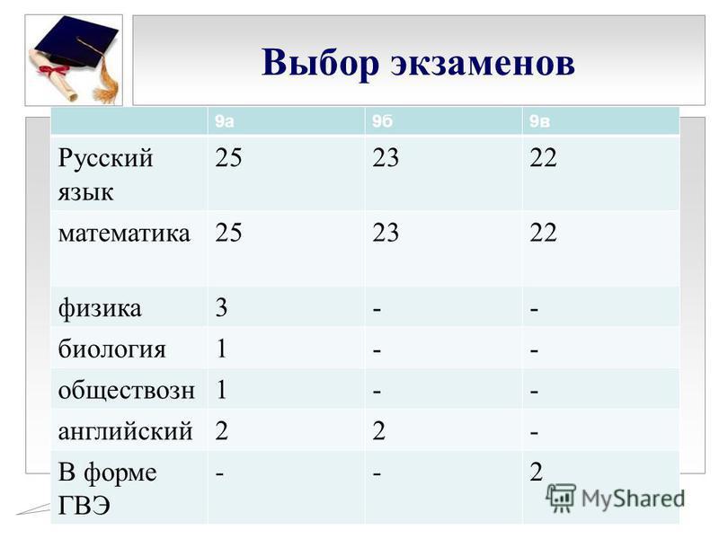 Выбор экзаменов 9 а 9 б 9 в Русский язык 252322 математика 252322 физика 3-- биология 1-- обществозн 1-- английский 22- В форме ГВЭ --2