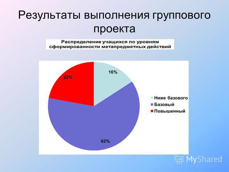 Результаты выполнения группового проекта