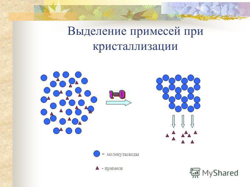 - молекулы воды - примеси Выделение примесей при кристаллизации