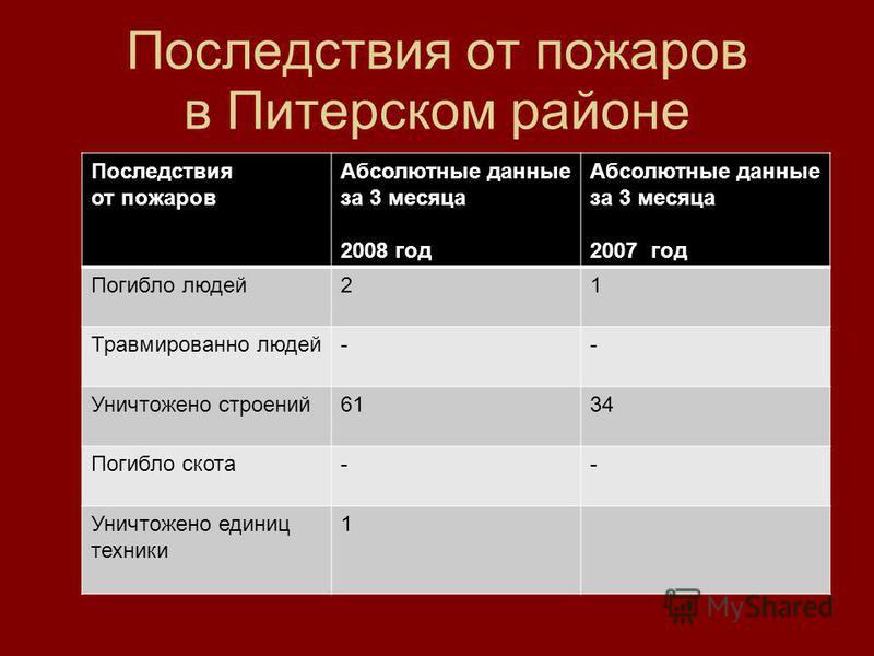 Последствия от пожаров в Питерском районе Последствия от пожаров Абсолютные данные за 3 месяца 2008 год Абсолютные данные за 3 месяца 2007 год Погибло людей 21 Травмированно людей-- Уничтожено строений 6134 Погибло скота-- Уничтожено единиц техники 1