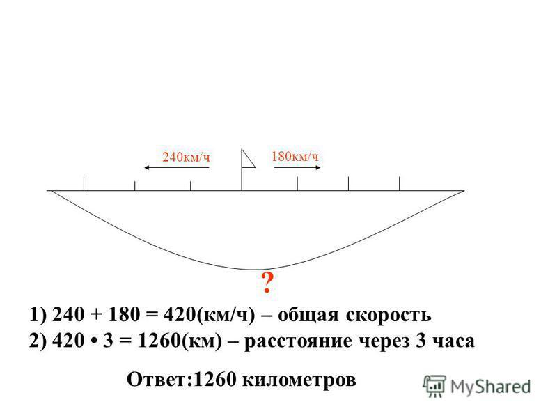 240 км/ч 180 км/ч ? 1) 240 + 180 = 420(км/ч) – общая скорость 2) 420 3 = 1260(км) – расстояние через 3 часа Ответ:1260 километров