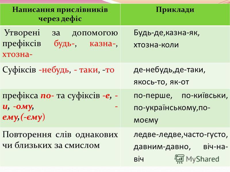 Написання прислівників через дефіс Приклади Утворені за допомогою префіксів будь-, казна-, хтозна- Будь-де,казна-як, хтозна-коли Суфіксів -небудь, - таки, -то де-небудь,де-таки, якось-то, як-от префікса по- та суфіксів -е, - и, -ому, - ему,(-єму) по-