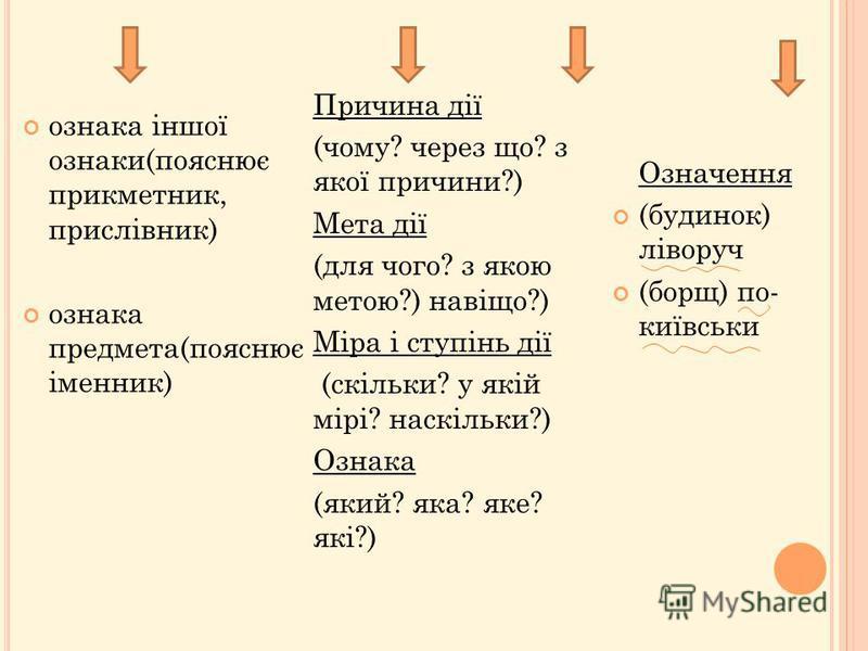 ознака іншої ознаки(пояснює прикметник, прислівник) ознака предмета(пояснює іменник) Причина дії (чому? через що? з якої причини?) Мета дії (для чого? з якою метою?) навіщо?) Міра і ступінь дії (скільки? у якій мірі? наскільки?) Ознака (який? яка? як
