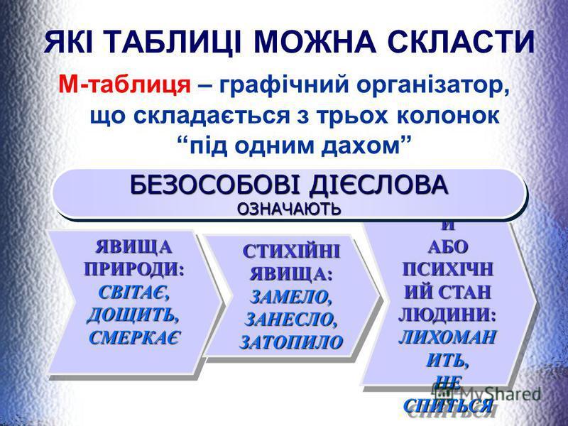 ЯКІ ТАБЛИЦІ МОЖНА СКЛАСТИ М-таблиця – графічний організатор, що складається з трьох колонок під одним дахом ФІЗИЧНИ Й АБО ПСИХІЧН ИЙ СТАН ЛЮДИНИ: ЛИХОМАН ИТЬ, НЕ СПИТЬСЯ ФІЗИЧНИ Й АБО ПСИХІЧН ИЙ СТАН ЛЮДИНИ: ЛИХОМАН ИТЬ, НЕ СПИТЬСЯ ЯВИЩА ПРИРОДИ: СВІ