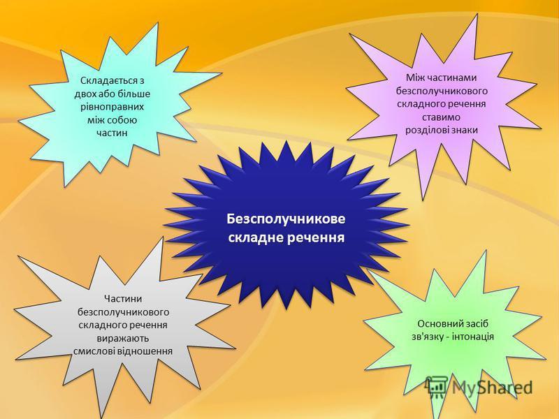 Безсполучникове складне речення Безсполучникове Складається з двох або більше рівноправних між собою частин Між частинами безсполучникового складного речення ставимо розділові знаки Між частинами безсполучникового складного речення ставимо розділові