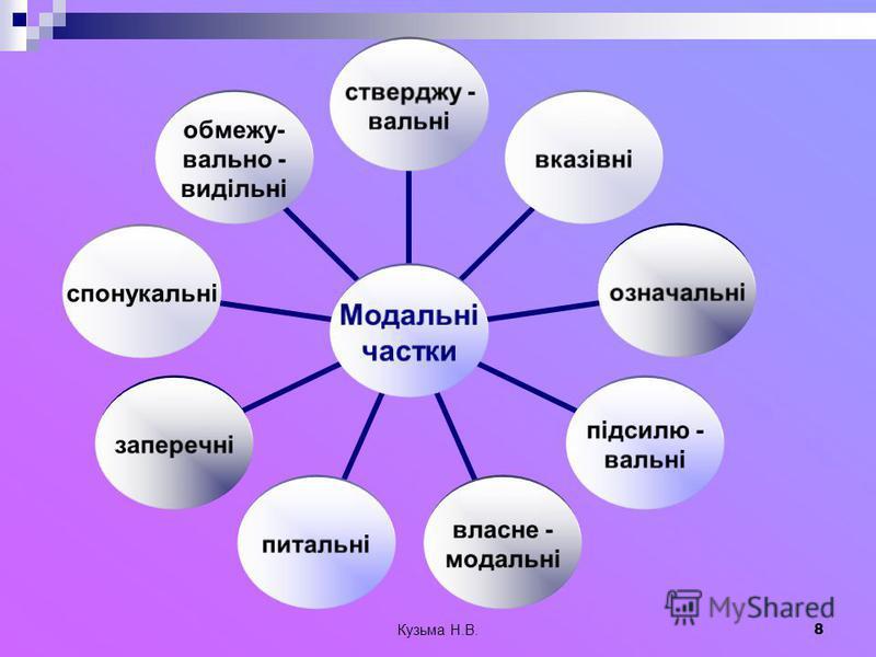 Кузьма Н.В. 8 Модальні частки стверджу - вальні вказівніозначальні підсилю - вальні власне - модальні питальнізаперечніспонукальні обмежу- вально - видільні