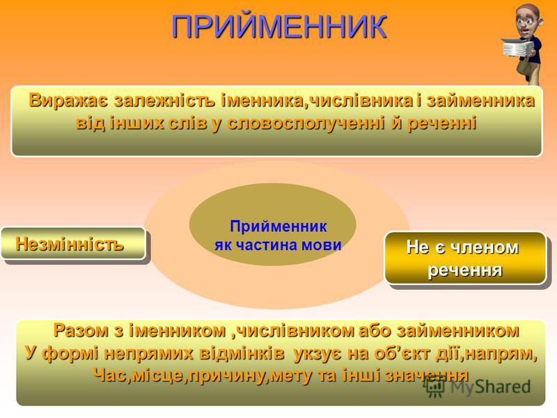 СЛУЖБОВІ ЧАСТИ НИ МОВИ СЛУЖБОВІЧАСТИНИМОВИ ПРИЙМЕННИК СПОЛУЧНИК ЧАСТКА
