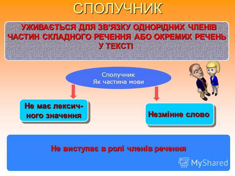 ПРИЙМЕННИК Похідні Непохідні Складаються з кіль- кох непохідних прийменників : посеред– по+серед; З-заз+за. Походження прий- меників визначити неможливо: в,на, від,до,при,під, з,за,над,через та ін. Переходять із одних частин мови в інші: Край,близько