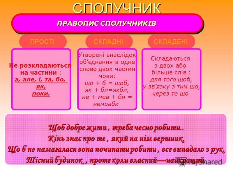 СПОЛУЧНИК ГРУПИ СПОЛУЧНИКІВ ПІДРЯДНОСТІ ЗА ЗНАЧЕННЯМ ГРУПИ СПОЛУЧНИКІВ ПІДРЯДНОСТІ ЗА ЗНАЧЕННЯМ ПРИЧИНОВІ ПРИЧИНОВІ ЧАСОВІМЕТИЧАСОВІМЕТИ УМОВНІ УМОВНІ ДОПУСТОВІПОРІВНЯЛЬНІДОПУСТОВІПОРІВНЯЛЬНІ ЗЯСУВАЛЬНІ ТОМУ ЩО,БО,ЧЕРЕЗ ТЕ ЩО,У ЗВЯЗКУ З ТИМ ЩО КОЛИ.Щ