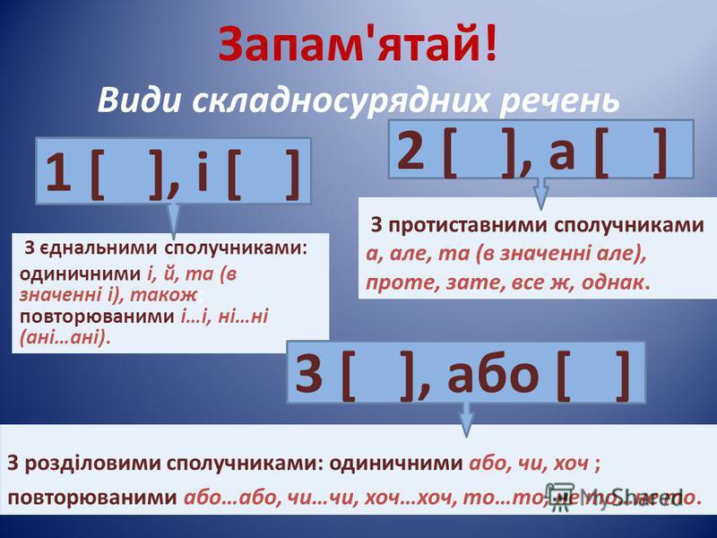 Запам'ятай! Види складносурядних речень З єднальними сполучниками: одиничними і, й, та (в значенні і), також; повторюваними і…і, ні…ні (ані…ані). З протиставними сполучниками а, але, та (в значенні але), проте, зате, все ж, однак. 1 [ ], і [ ] 2 [ ],