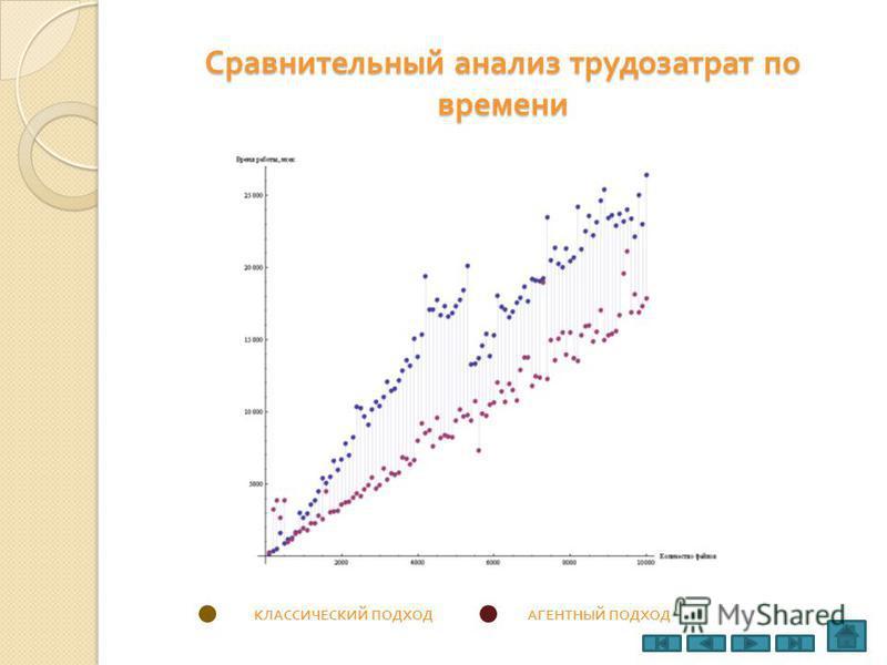 Сравнительный анализ трудозатрат по времени КЛАССИЧЕСКИЙ ПОДХОДАГЕНТНЫЙ ПОДХОД