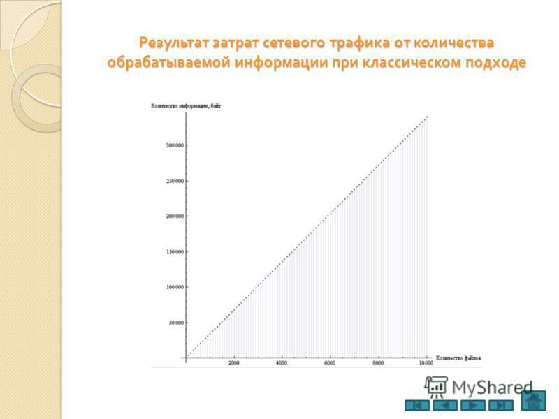 Результат затрат сетевого трафика от количества обрабатываемой информации при классическом подходе