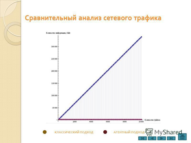 Сравнительный анализ сетевого трафика КЛАССИЧЕСКИЙ ПОДХОДАГЕНТНЫЙ ПОДХОД