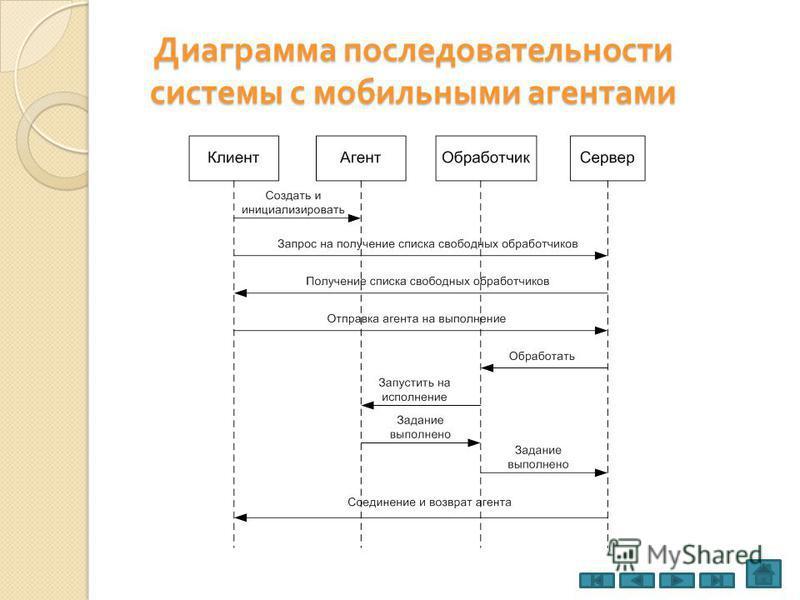 Диаграмма последовательности системы с мобильными агентами