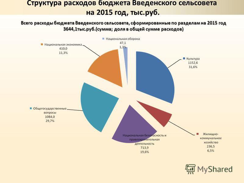 Всего расходы бюджета Введенского сельсовета, сформированные по разделам на 2015 год 3644,1 тыс.руб.(сумма; доля в общей сумме расходов)