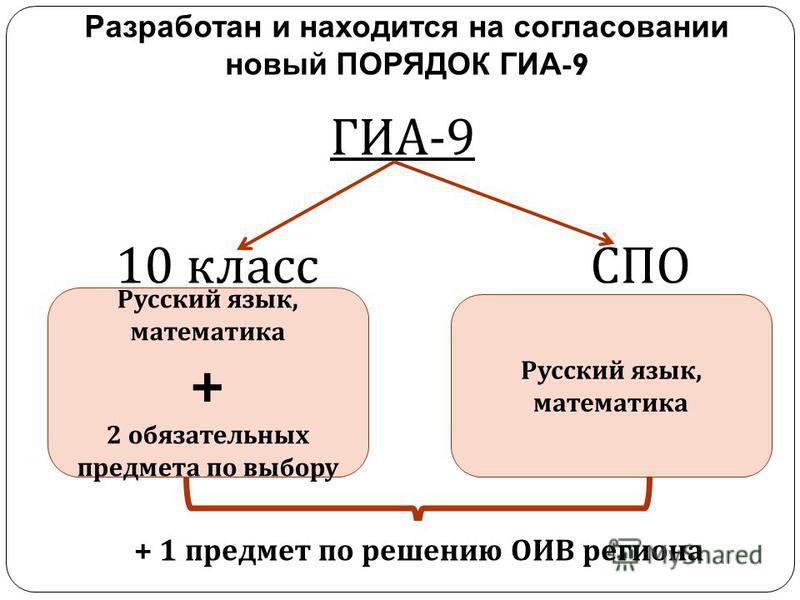 ГИА -9 10 класс СПО Разработан и находится на согласовании новый ПОРЯДОК ГИА -9 Русский язык, математика + 2 обязательных предмета по выбору Русский язык, математика + 1 предмет по решению ОИВ региона