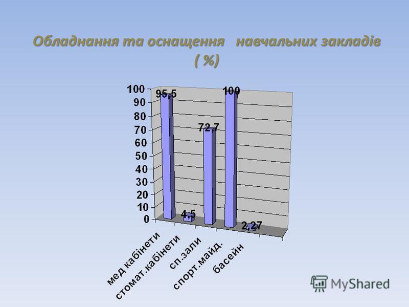 Обладнання та оснащення навчальних закладів ( %)