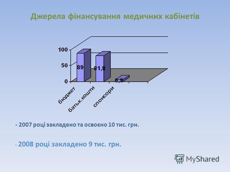 Джерела фінансування медичних кабінетів - 2007 році закладено та освоєно 10 тис. грн. - 2008 році закладено 9 тис. грн.