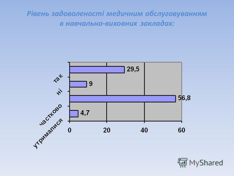 Рівень задоволеності медичним обслуговуванням в навчально-виховних закладах: