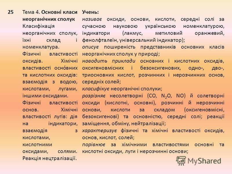 25Тема 4. Основні класи неорганічних сполук Класифікація неорганічних сполук, їхні склад і номенклатура. Фізичні властивості оксидів. Хімічні властивості оснóвних та кислотних оксидів: взаємодія з водою, кислотами, лугами, іншими оксидами. Фізичні вл