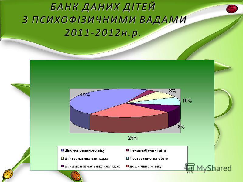 БАНК ДАНИХ ДІТЕЙ З ПСИХОФІЗИЧНИМИ ВАДАМИ 2011-2012н.р.
