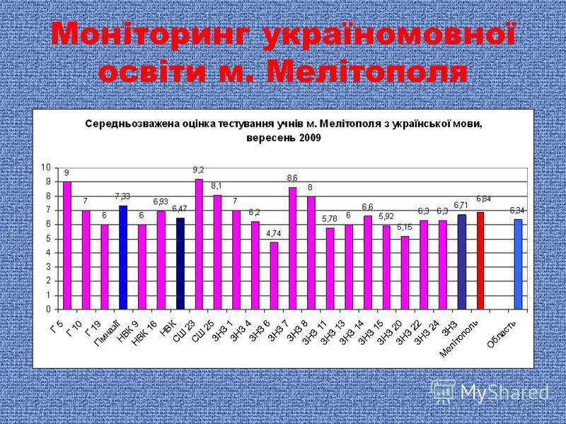 Моніторинг україномовної освіти м. Мелітополя