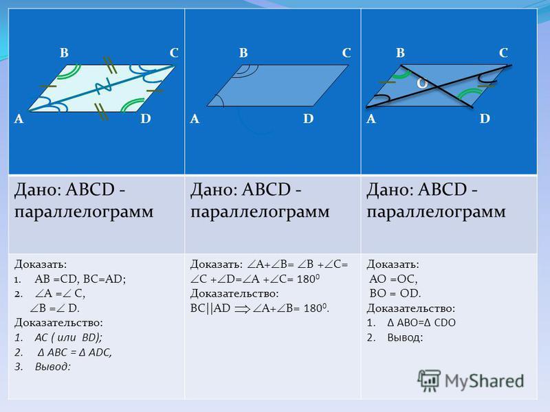 B C А D B C А D B C А D Дано: АBCD - параллелограмм Доказать: 1. AB =CD, BC=AD; 2. A = С, B = D. Доказательство: 1. АС ( или BD); 2. АВС = ADC, 3.Вывод: Доказать: A+ B= B + С= C + D= A + С= 180 0 Доказательство: ВС||AD A+ B= 180 0. Доказать: АО =ОС,