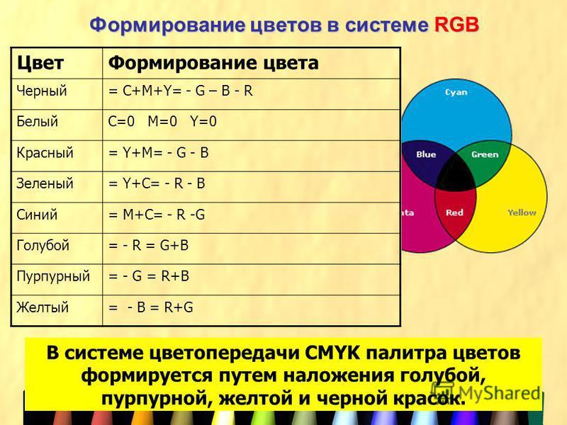 Формирование цветов в системе RGB Цвет Формирование цвета Черный= С+M+Y= - G – B - R БелыйC=0 M=0 Y=0 Красный= Y+M= - G - B Зеленый= Y+C= - R - B Синий= M+C= - R -G Голубой= - R = G+B Пурпурный= - G = R+B Желтый= - B = R+G В системе цветопередачи CMY