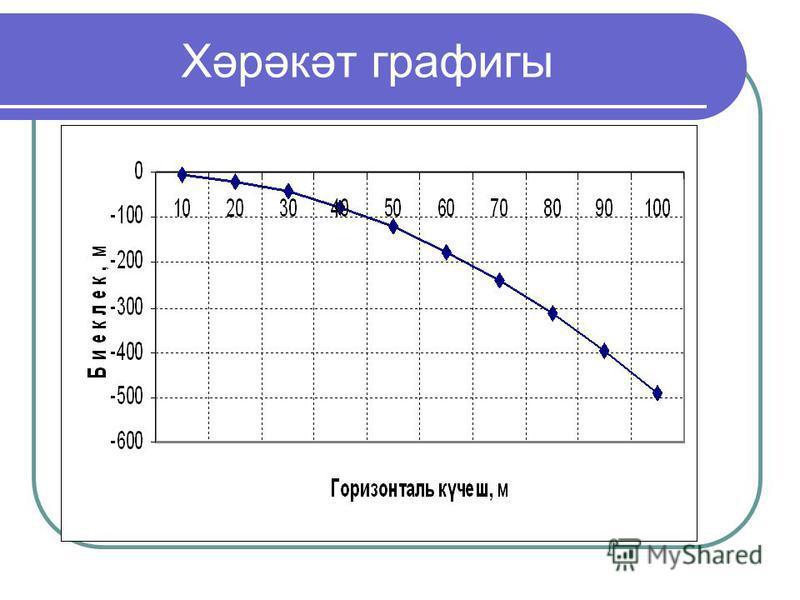 Хәрәкәт графигы