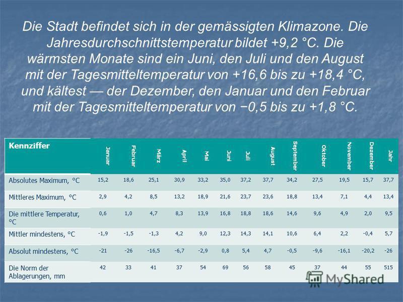 Die Stadt befindet sich in der gemässigten Klimazone. Die Jahresdurchschnittstemperatur bildet +9,2 °C. Die wärmsten Monate sind ein Juni, den Juli und den August mit der Tagesmitteltemperatur von +16,6 bis zu +18,4 °C, und kältest der Dezember, den