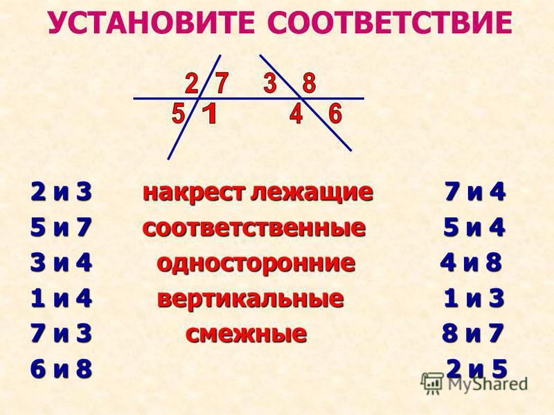 УСТАНОВИТЕ СООТВЕТСТВИЕ 2 и 3 накрест лежащие 7 и 4 5 и 7 соответственные 5 и 4 3 и 4 односторонние 4 и 8 1 и 4 вертикальные 1 и 3 7 и 3 смежные 8 и 7 6 и 8 2 и 5