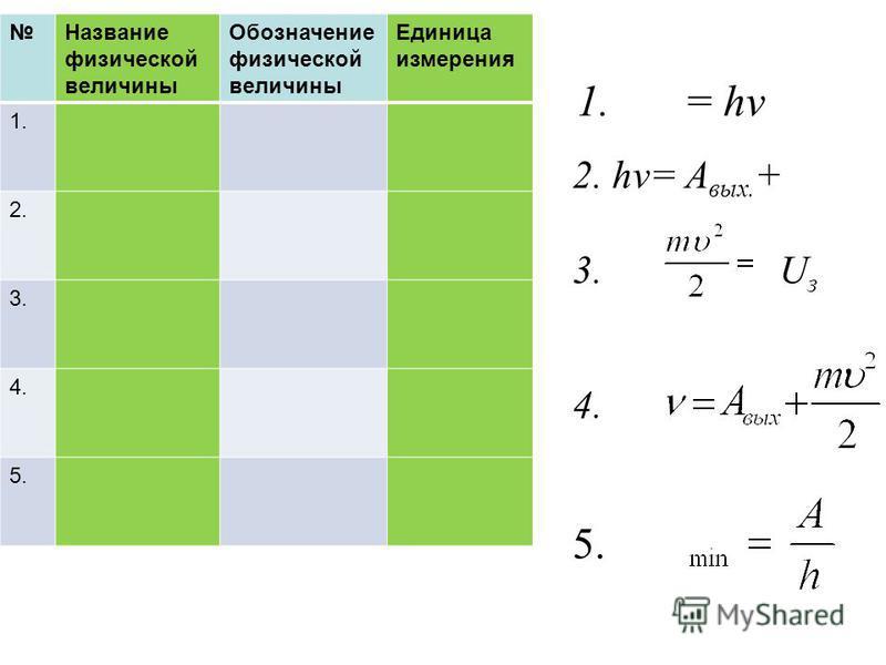 2. hν= A вых. + 3. U з 4. 5. 1. = hν Название физической величины Обозначение физической величины Единица измерения 1. 2. 3. 4. 5.