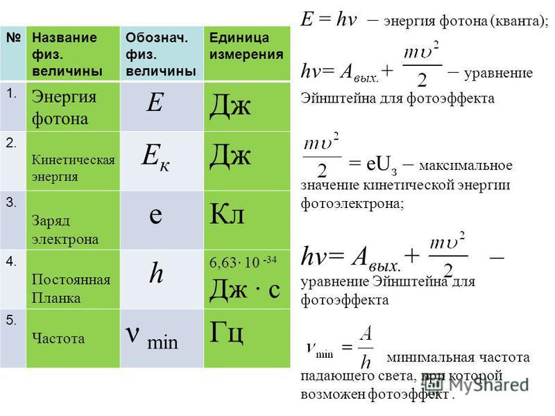 E = hν – энергия фотона (кванта); hν= A вых. + – уравнение Эйнштейна для фотоэффекта = eU з – максимальное значение кинетической энергии фотоэлектрона; hν= A вых. + – уравнение Эйнштейна для фотоэффекта минимальная частота падающего света, при которо