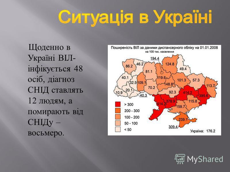 Щоденно в Україні ВІЛ - інфікується 48 осіб, діагноз СНІД ставлять 12 людям, а помирають від СНІДу – восьмеро.