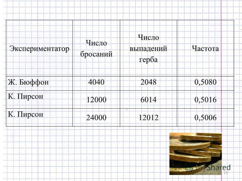 13 Экспериментатор Число бросаний Число выпадений герба Частота Ж. Бюффон 404020480,5080 К. Пирсон 1200060140,5016 К. Пирсон 24000120120,5006