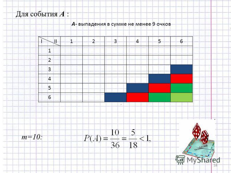 18 Для события А : I II 1 23456 1 2 3 4 5 6 m=10: А- выпадения в сумме не менее 9 очков