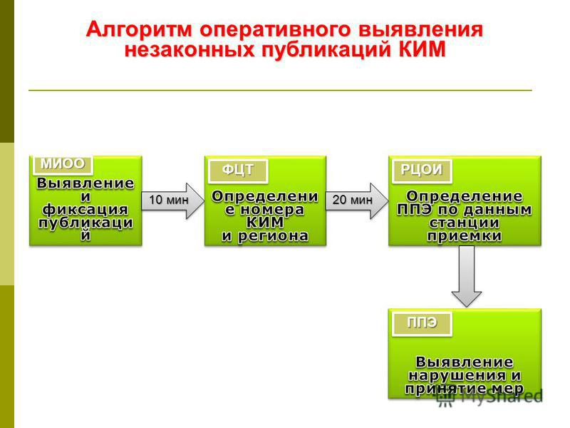 Алгоритм оперативного выявления незаконных публикаций КИМ 10 мин МИООМИОО ФЦТФЦТРЦОИРЦОИ 20 мин ППЭППЭ