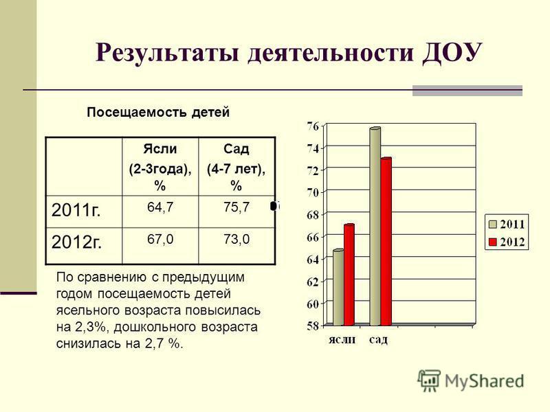 Результаты деятельности ДОУ Ясли (2-3 года), % Сад (4-7 лет), % 2011 г. 64,775,7 2012 г. 67,073,0 Посещаемость детей По сравнению с предыдущим годом посещаемость детей ясельного возраста повысилась на 2,3%, дошкольного возраста снизилась на 2,7 %.
