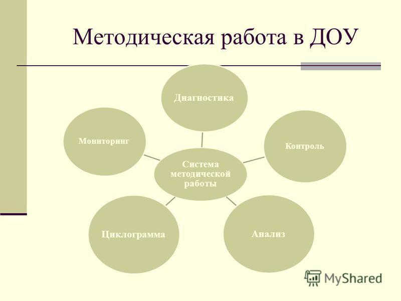 Методическая работа в ДОУ Система методической работы Диагностика Контроль Анализ Циклограмма Мониторинг