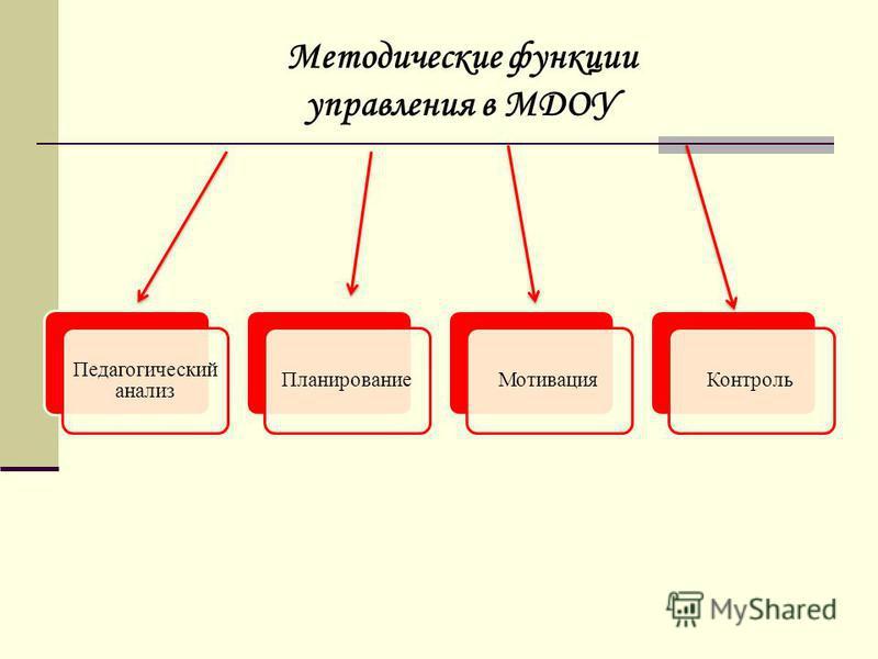 Педагогический анализ Планирование МотивацияКонтроль Методические функции управления в МДОУ