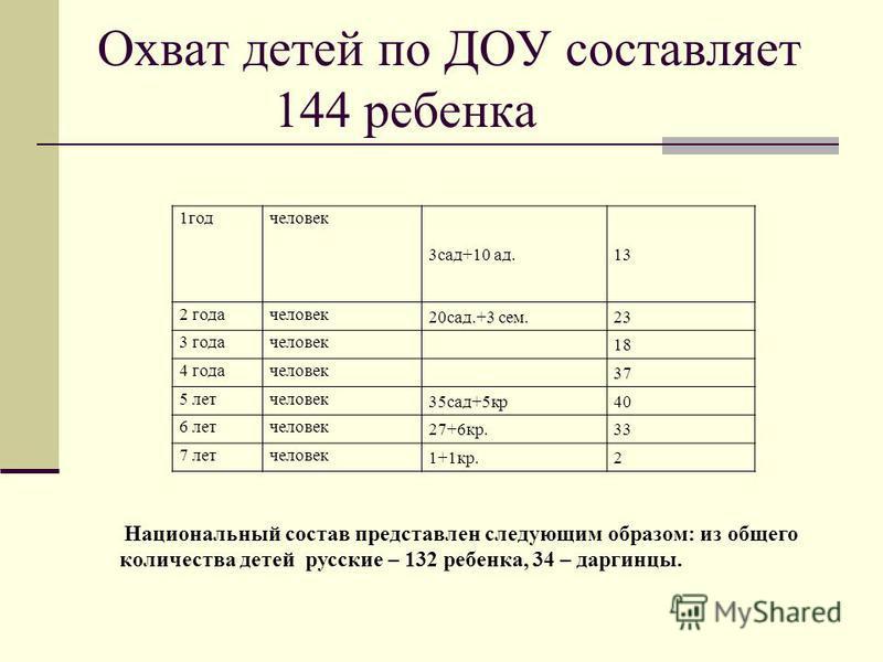 Охват детей по ДОУ составляет 144 ребенка 1 год человек 3 сад+10 ад.13 2 года человек 20 сад.+3 сем.23 3 года человек 18 4 года человек 37 5 лет человек 35 сад+5 кр 40 6 лет человек 27+6 кр.33 7 лет человек 1+1 кр.2 Национальный состав представлен сл