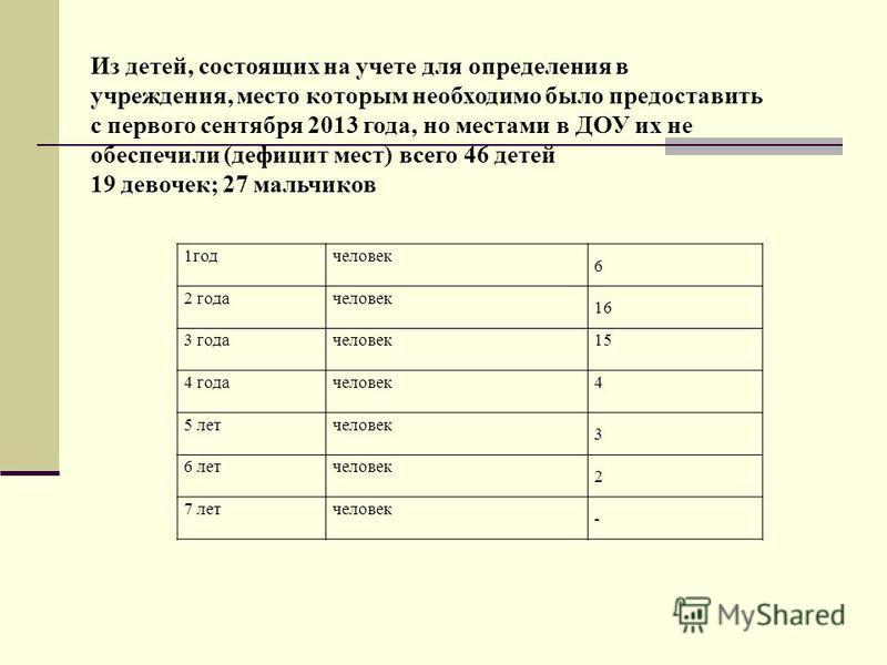 1 год человек 6 2 года человек 16 3 года человек 15 4 года человек 4 5 лет человек 3 6 лет человек 2 7 лет человек - Из детей, состоящих на учете для определения в учреждения, место которым необходимо было предоставить с первого сентября 2013 года, н