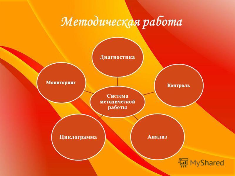 Методическая работа Система методической работы Диагностика Контроль Анализ Циклограмма Мониторинг