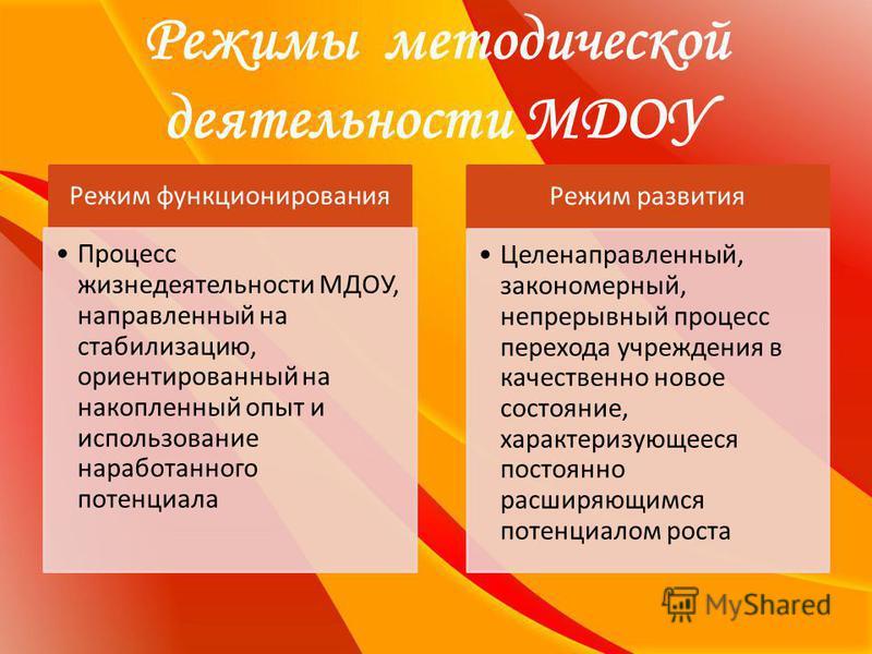 Режимы методической деятельности МДОУ Режим функционирования Процесс жизнедеятельности МДОУ, направленный на стабилизацию, ориентированный на накопленный опыт и использование наработанного потенциала Режим развития Целенаправленный, закономерный, неп