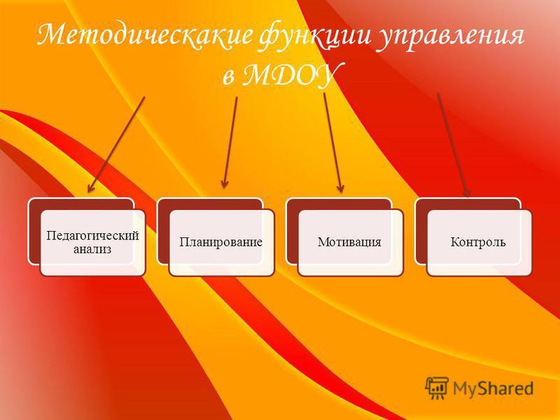 Методическакие функции управления в МДОУ Педагогический анализ Планирование МотивацияКонтроль