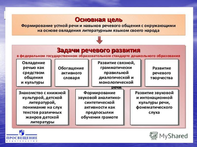 Цель и задачи речевого развития согласно ФГОС