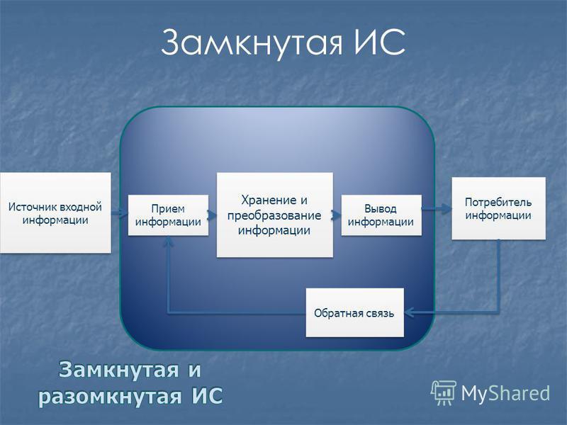 Источник входной информации Прием информации Хранение и преобразование информации Вывод информации Потребитель информации Замкнутая ИС Обратная связь